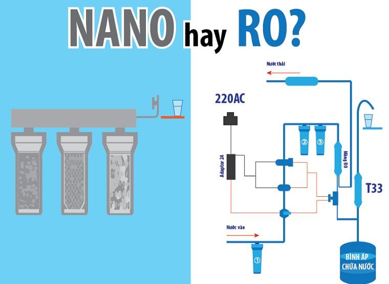 Phân biệt máy lọc nước RO và Nano